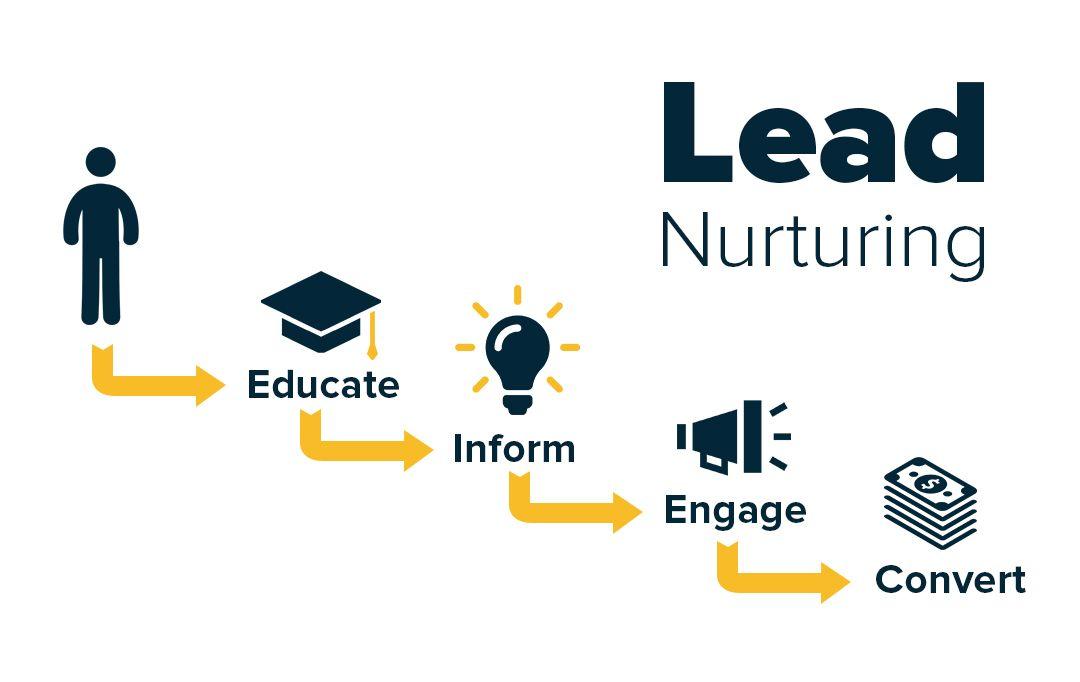 Miglioramento della lead nurturing