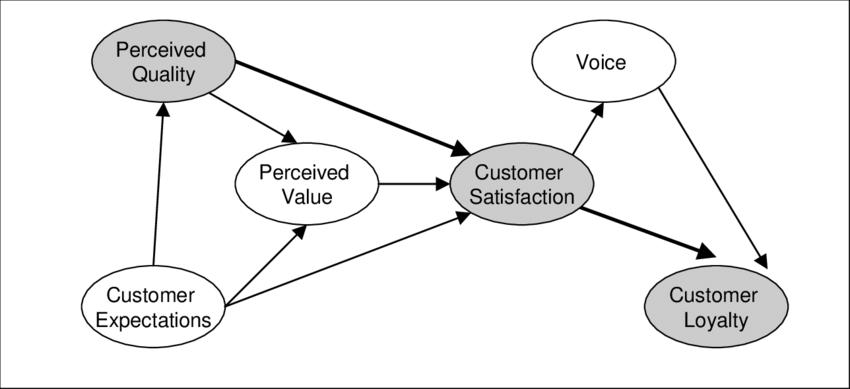 Ma come dovrebbe essere l'SMS Marketing per fidelizzare i clienti?
