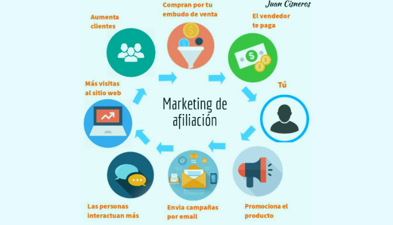 Email Marketing en afiliación
