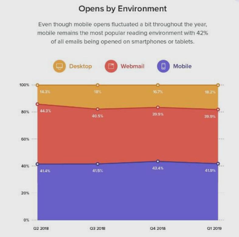 statistiche dell'Email Marketing