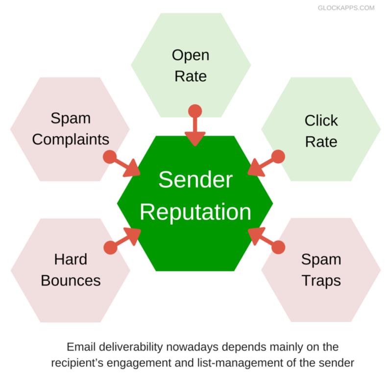 Parámetros de reputación en email marketing