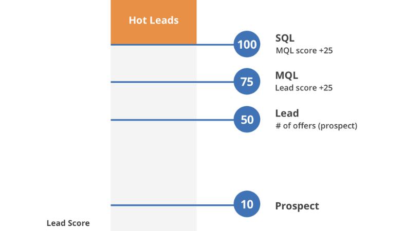 Criterios del lead scoring