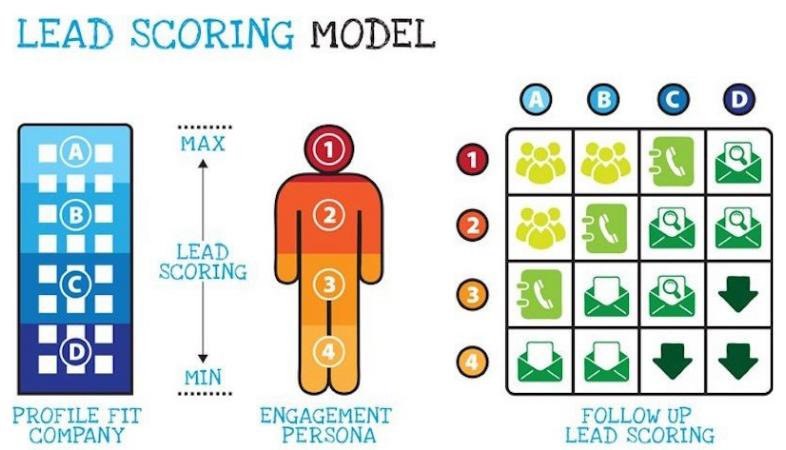 Lead Scoring en marketing automation