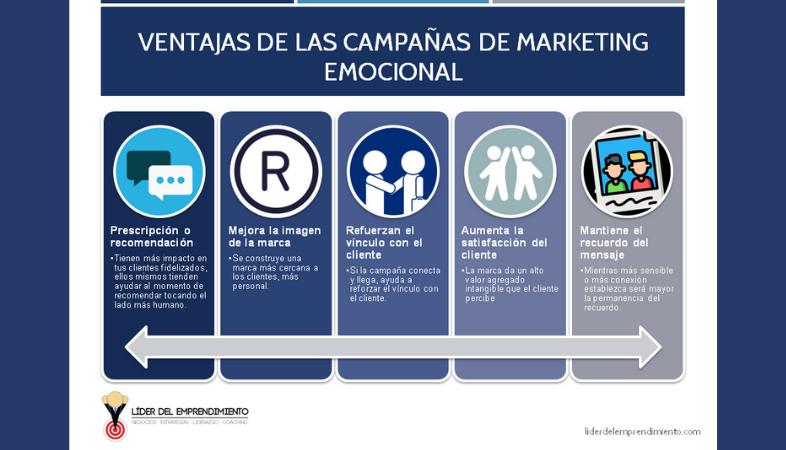Ventajas de las campañas de marketing emocional