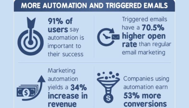 Beneficios de los disparadores en email marketing